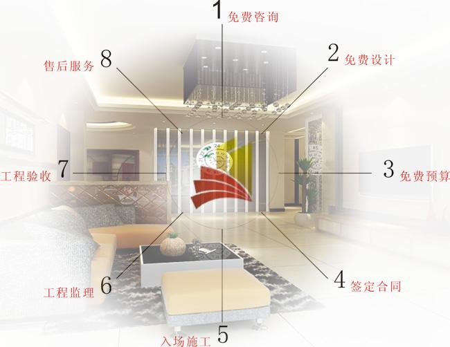 家庭装修流程 家庭室内装修流程 家庭装修施工流程 高清图片