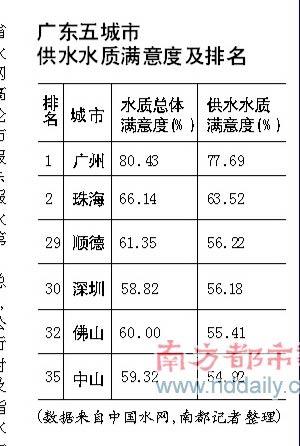 广州大学城食堂组织结构图